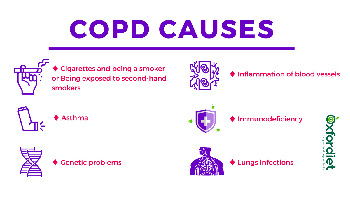 COPD causes