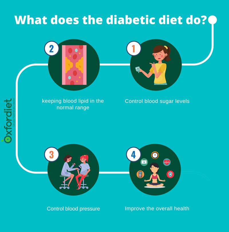 What diabetic diet do