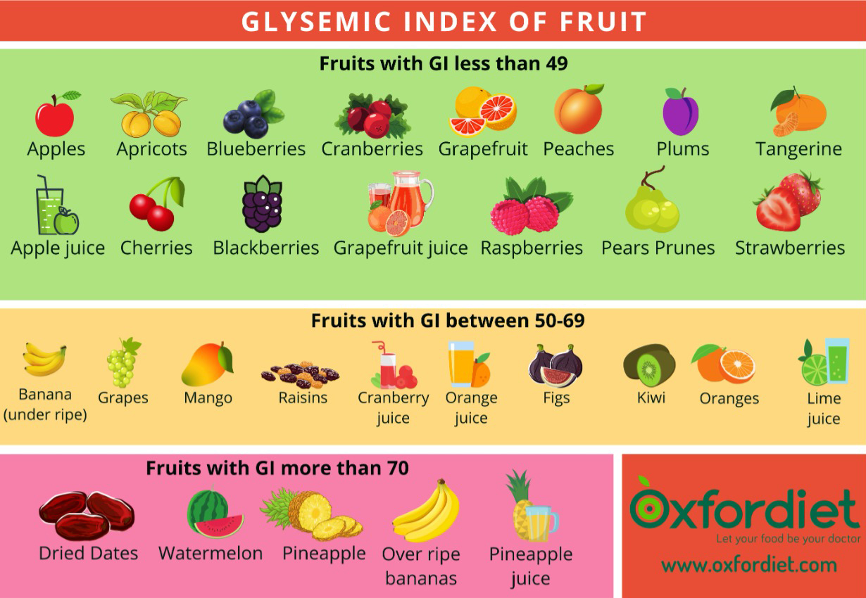 Fruits Glycemic index